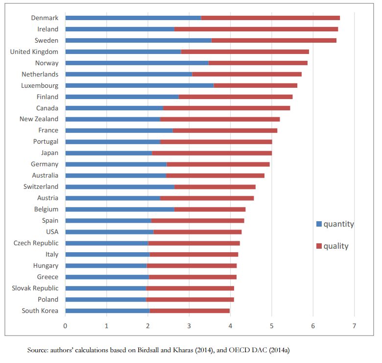 Figure 2 Overall Commitment to Development Aid Component Scores