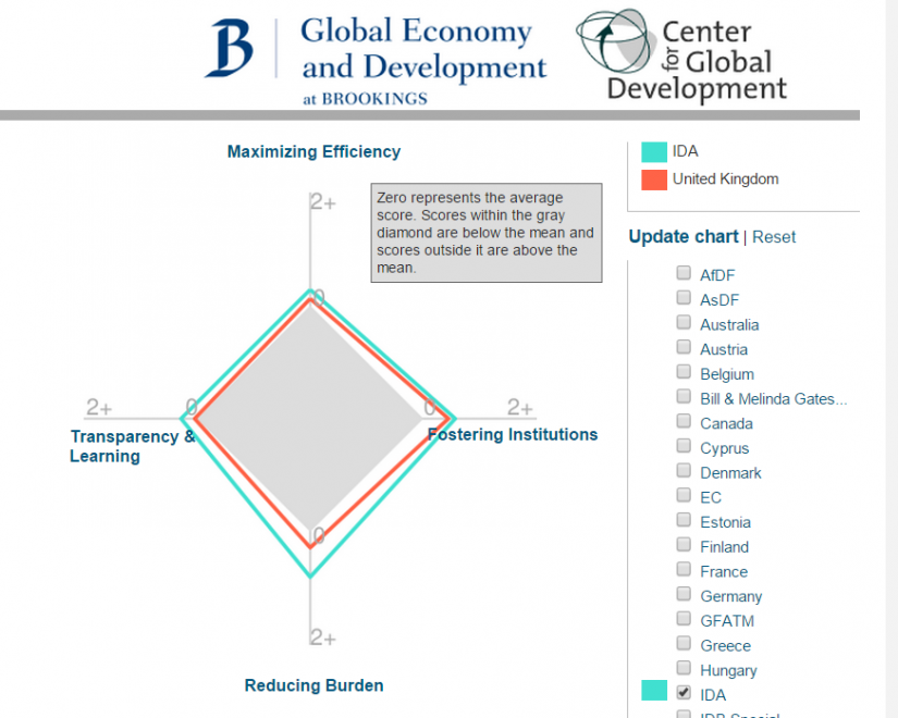Scores for UK and World Bank on the CGD/Brookings Quality of Aid Index