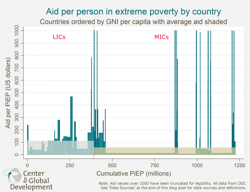 Aid Per Person In Extreme Poverty By Country With Averages