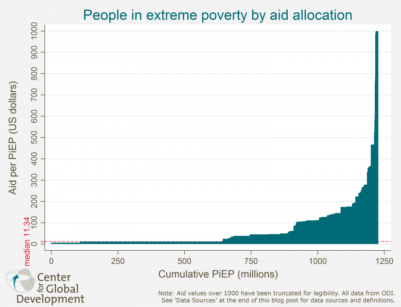 People in extreme poverty by aid allocation