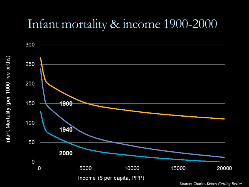 Chart showing infant mortality and incom