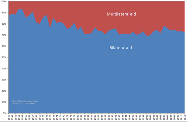 Graph showing multilateral aid as a share of total aid